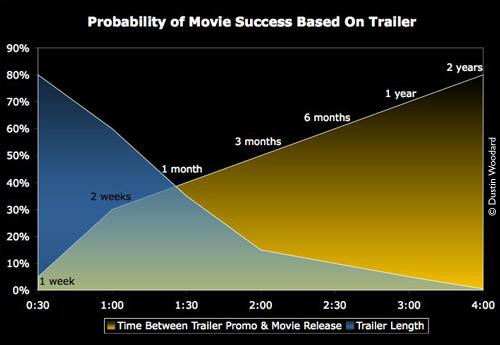 Probability of Movie Success as Indicated by Trailer